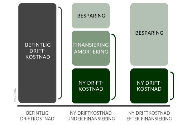 Vuab Finansieringsmodell copywrite2016